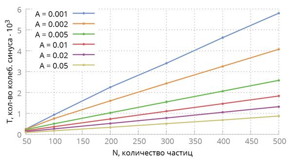 [math]T(N)[/math] для различных значений амплитуды