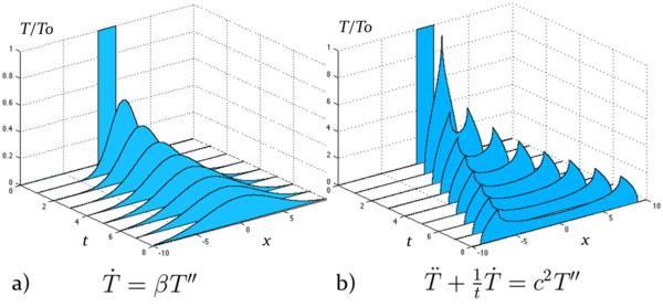 Рисунок 1. Эволюция прямоугольного теплового импульса: a) теплопроводность Фурье, b) тепловая сверхпроводимость.